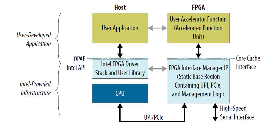 OPAE AFU Simulation Environment (ASE) User Guide — OPAE