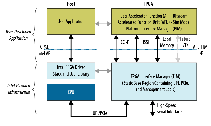 Intel® Accelerator Functional Unit (AFU) Simulation Environment (ASE