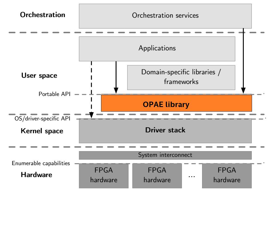 OPAE C API Programming Guide — OPAE