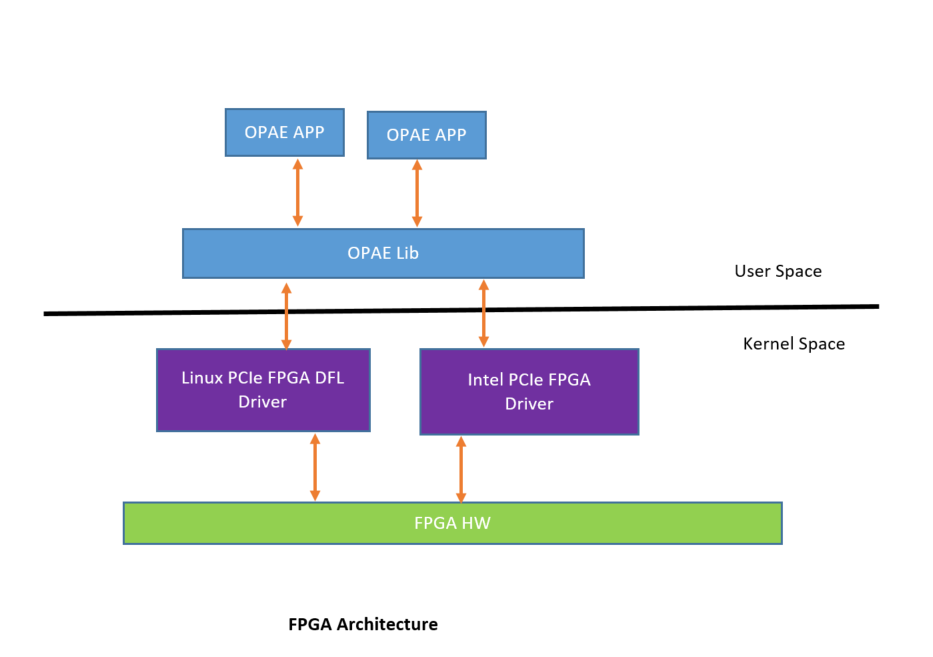 Enable OPAE on FPGA PCIe drivers — OPAE